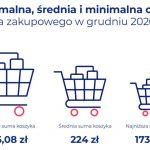 Cena tego samego produktu wyższa nawet o 220% – koszyk zakupowy w 2020 roku
