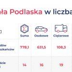 Biała Podlaska 14. na liście najbardziej zmotoryzowanych miast w Polsce
